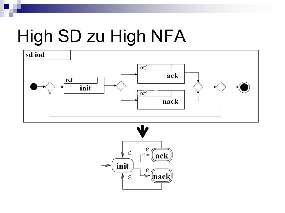 High SD zu High NFA