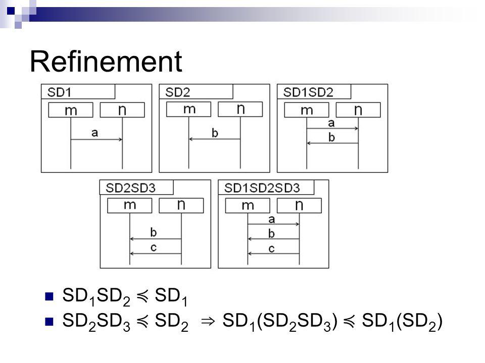 Refinement SD1SD2 ≼ SD1 SD2SD3 ≼ SD2 ⇒ SD1(SD2SD3) ≼ SD1(SD2)
