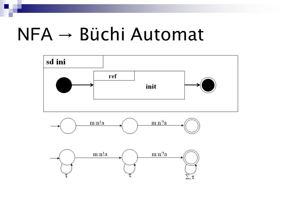 NFA → Büchi Automat