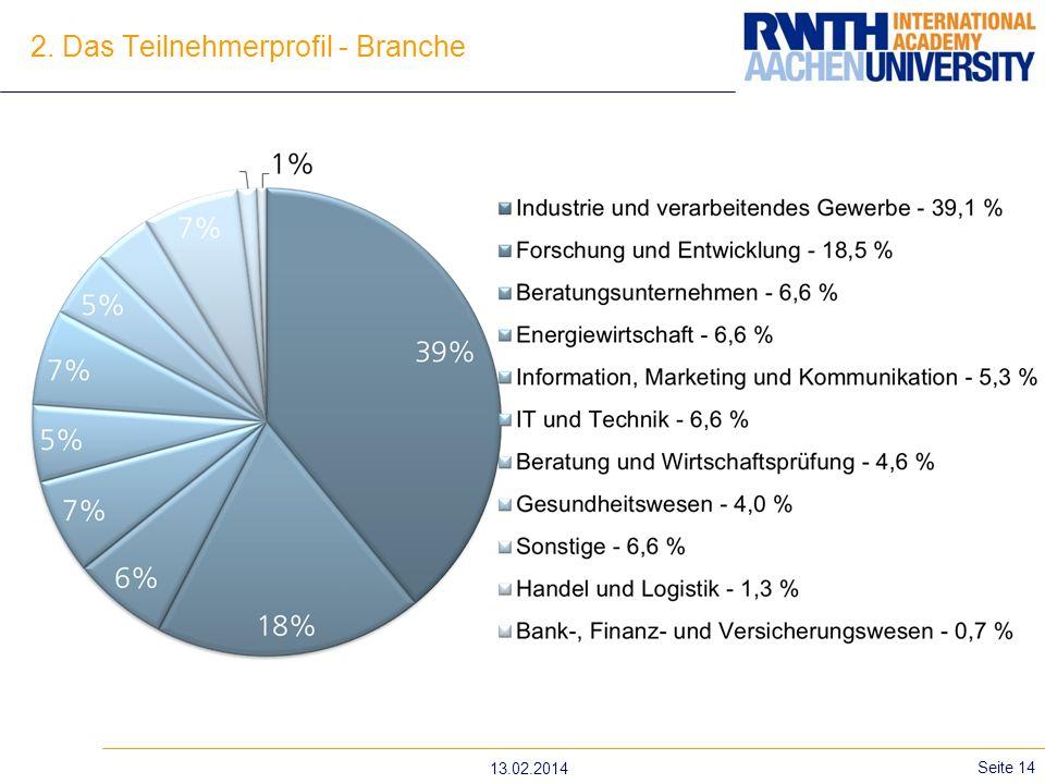 2. Das Teilnehmerprofil - Branche