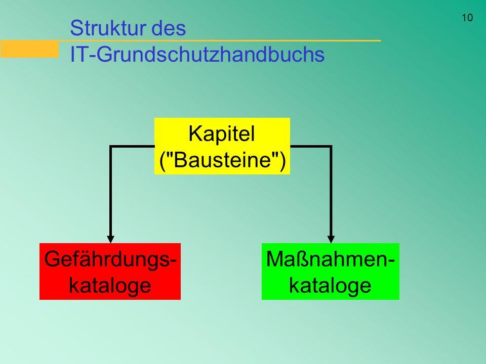 Struktur des IT-Grundschutzhandbuchs