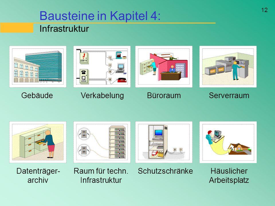 Bausteine in Kapitel 4: Infrastruktur