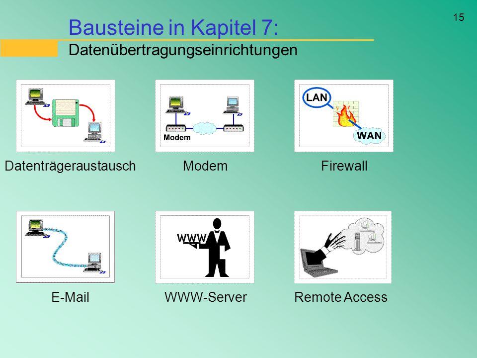 Bausteine in Kapitel 7: Datenübertragungseinrichtungen
