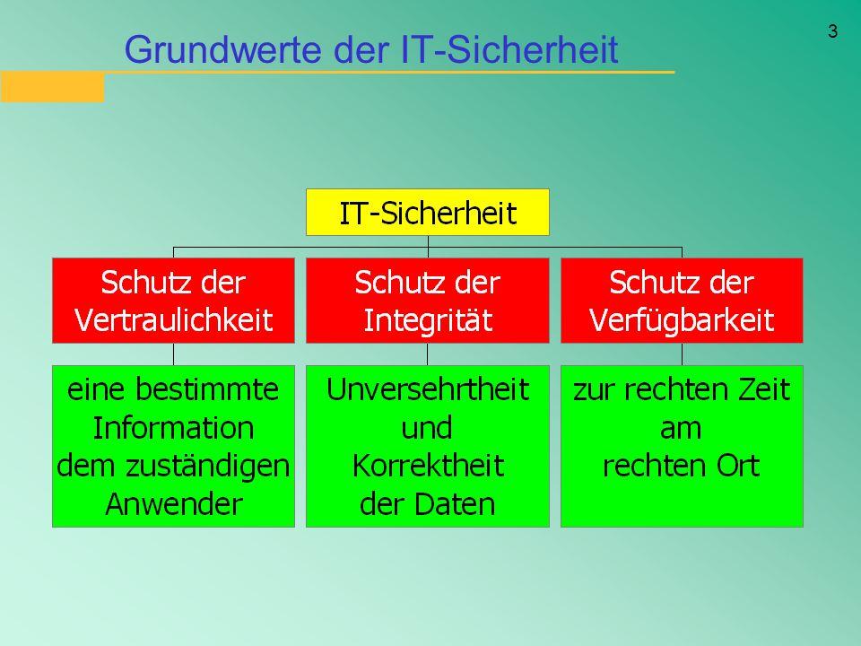 Grundwerte der IT-Sicherheit