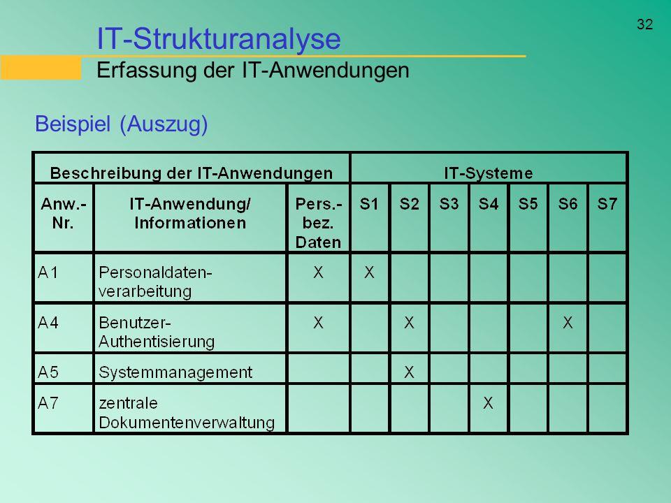 IT-Strukturanalyse Erfassung der IT-Anwendungen