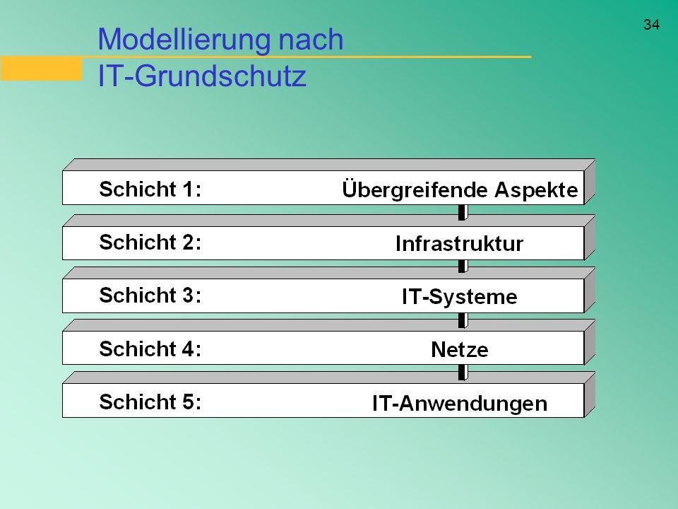 Modellierung nach IT-Grundschutz
