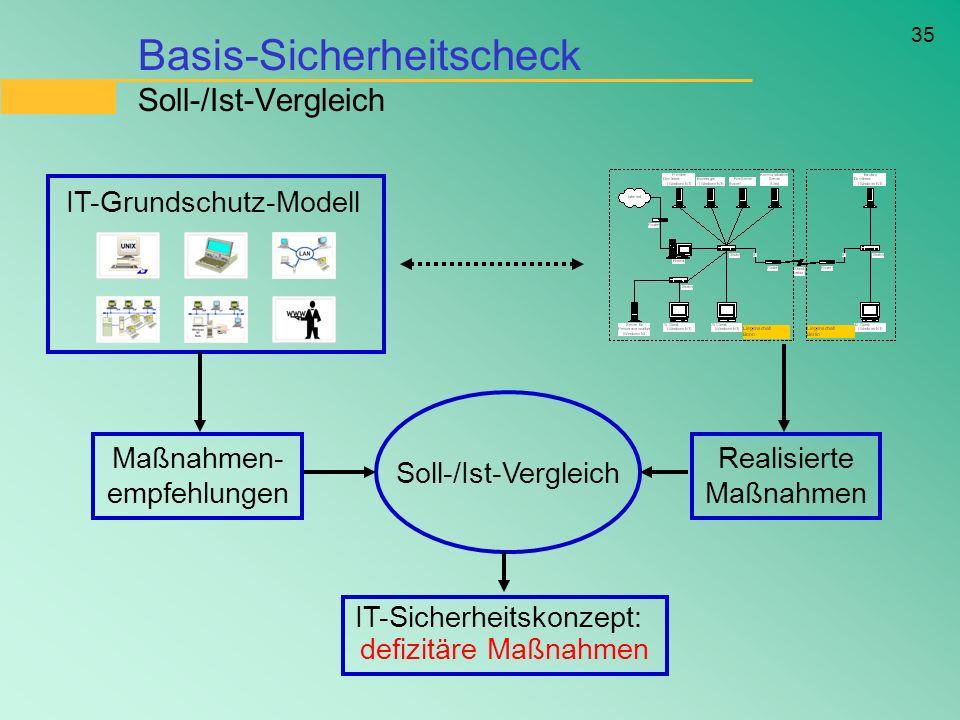 Basis-Sicherheitscheck Soll-/Ist-Vergleich