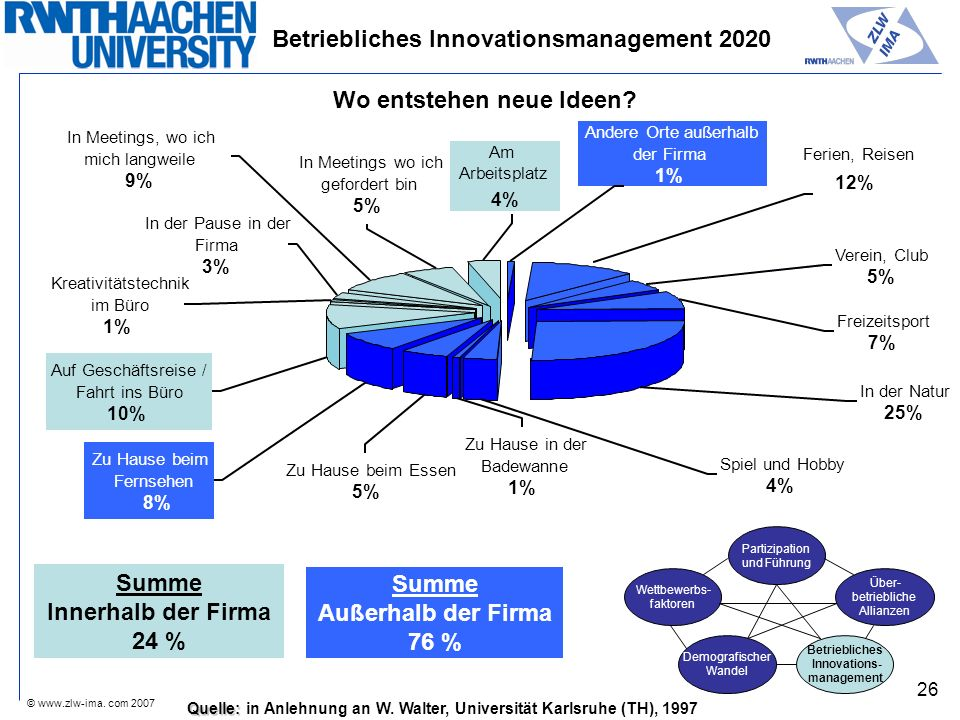 Betriebliches Innovationsmanagement 2020
