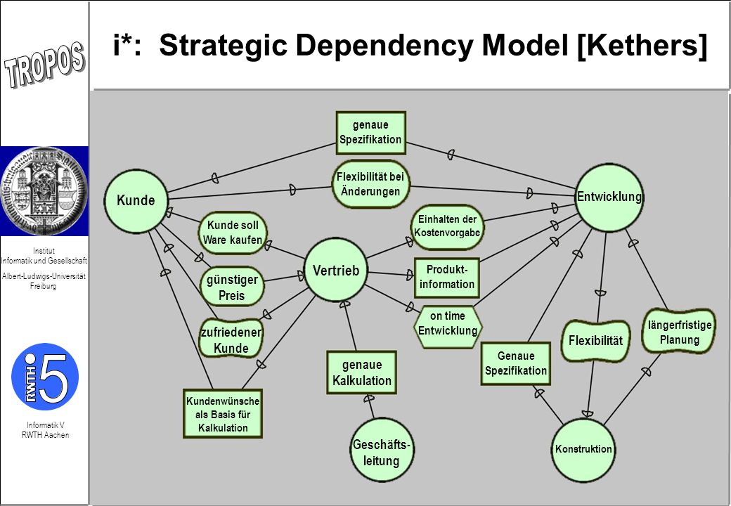 i*: Strategic Dependency Model [Kethers]