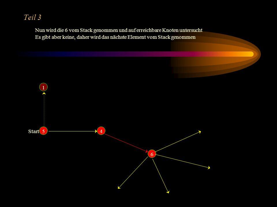 Teil 3 Nun wird die 6 vom Stack genommen und auf erreichbare Knoten untersucht.