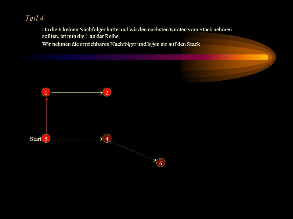 Teil 4 Da die 6 keinen Nachfolger hatte und wir den nächsten Knoten vom Stack nehmen sollten, ist nun die 1 an der Reihe.