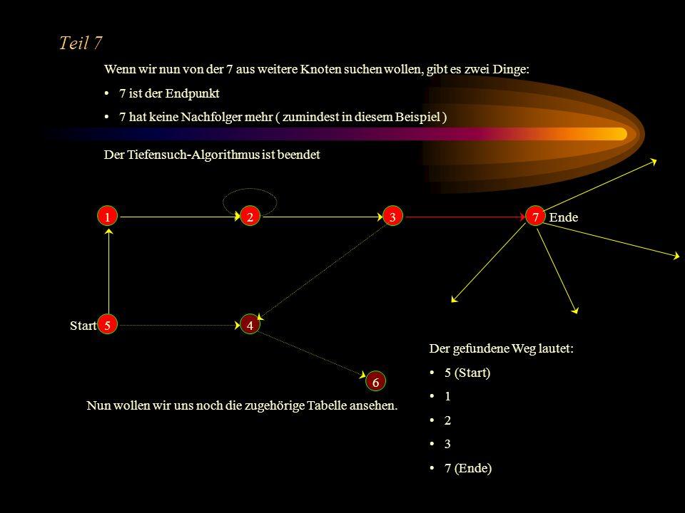 Teil 7 Wenn wir nun von der 7 aus weitere Knoten suchen wollen, gibt es zwei Dinge: 7 ist der Endpunkt.
