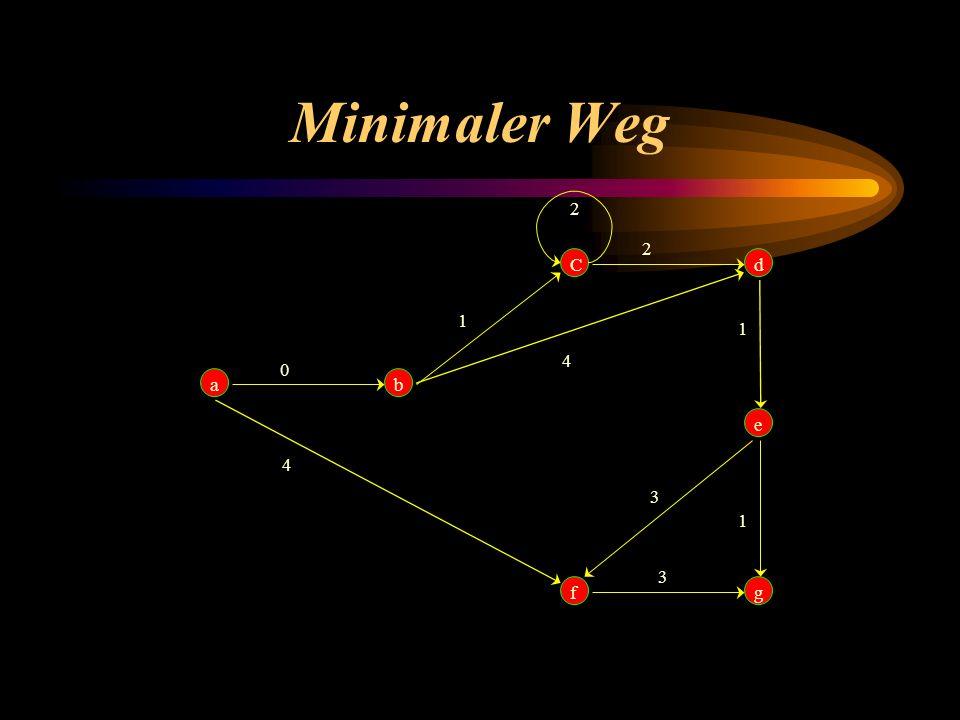 Minimaler Weg a b C f g d e 4 1 2 3