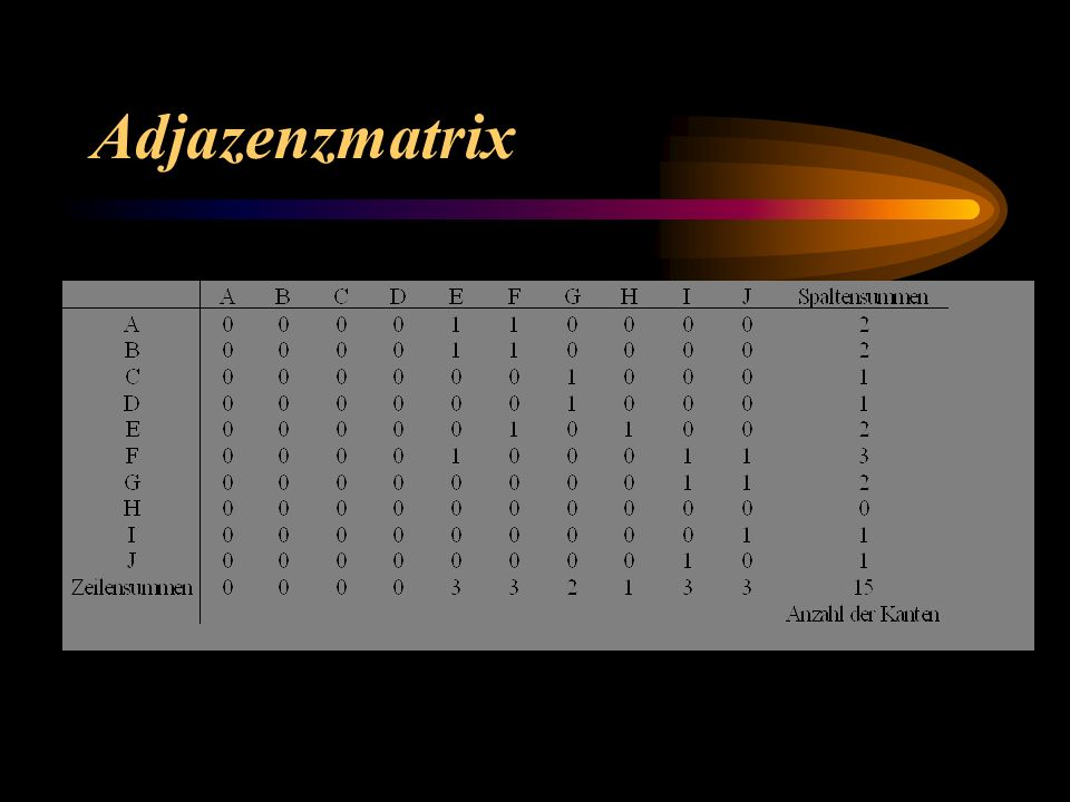Adjazenzmatrix