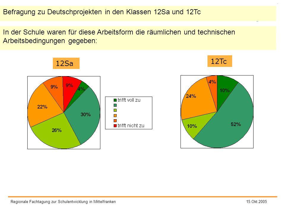 Befragung zu Deutschprojekten in den Klassen 12Sa und 12Tc