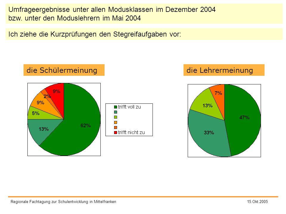 Umfrageergebnisse unter allen Modusklassen im Dezember 2004