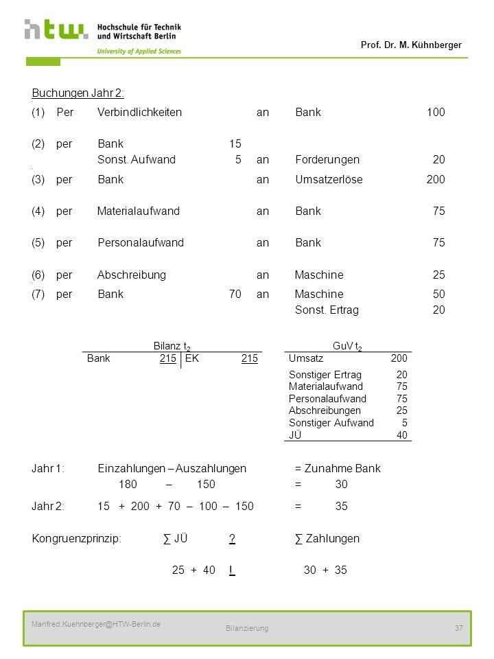 (1) Per Verbindlichkeiten an Bank 100 (2) per Bank 15