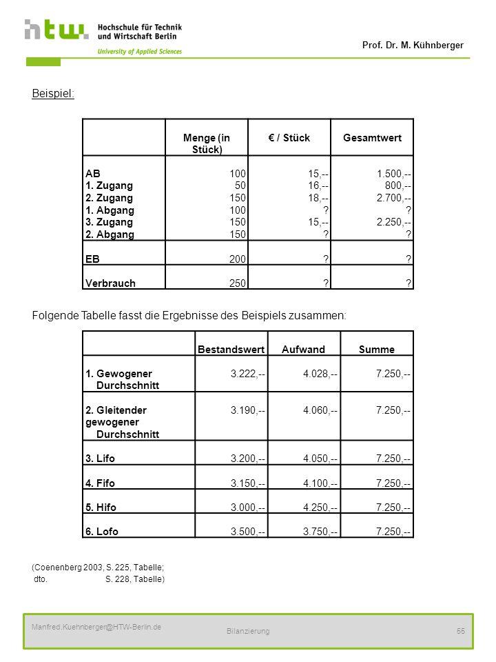 Folgende Tabelle fasst die Ergebnisse des Beispiels zusammen:
