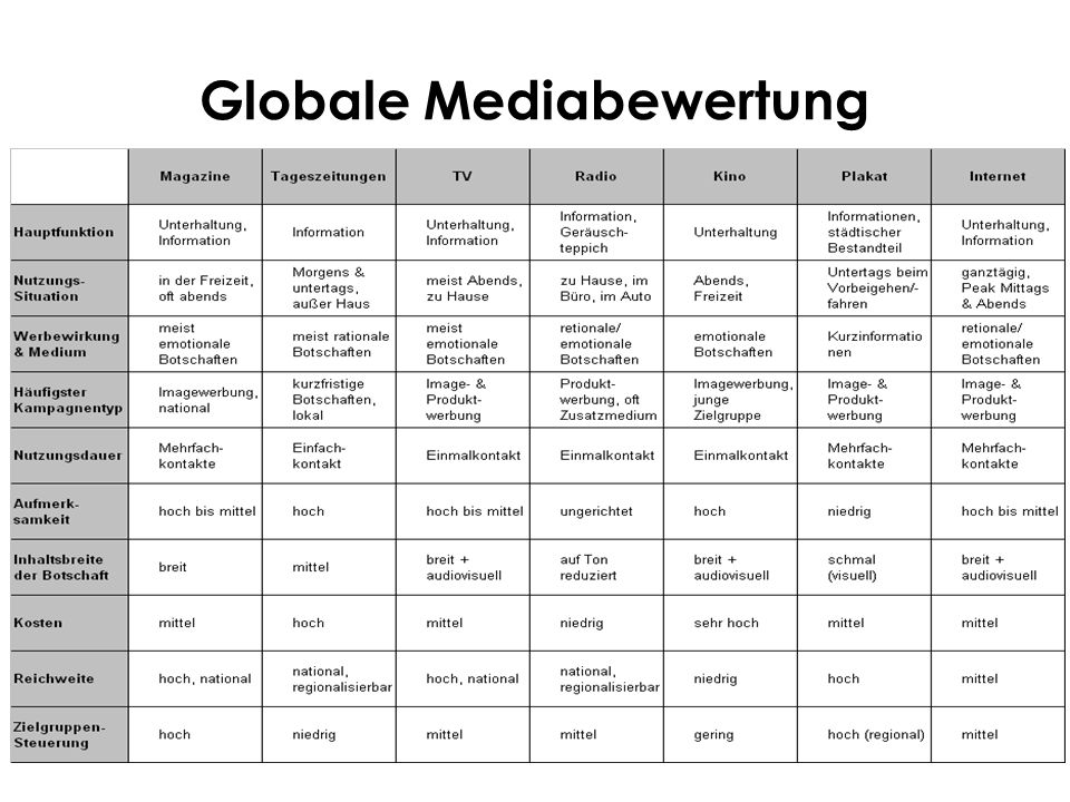 Globale Mediabewertung