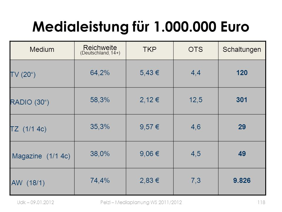 Medialeistung für 1.000.000 Euro