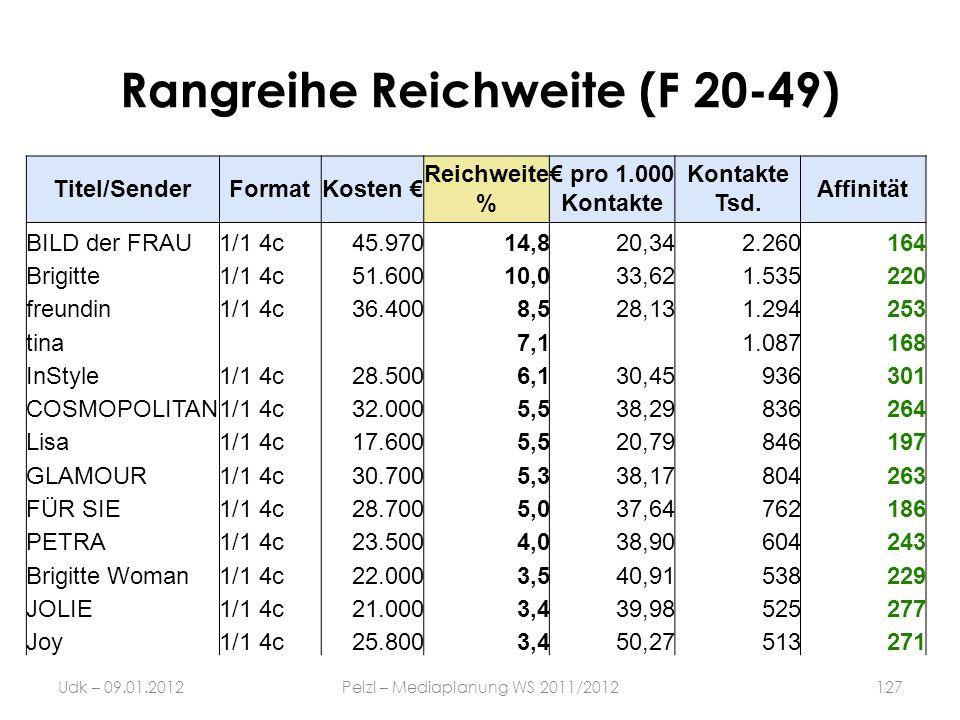 Rangreihe Reichweite (F 20-49)