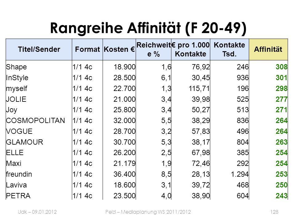 Rangreihe Affinität (F 20-49)