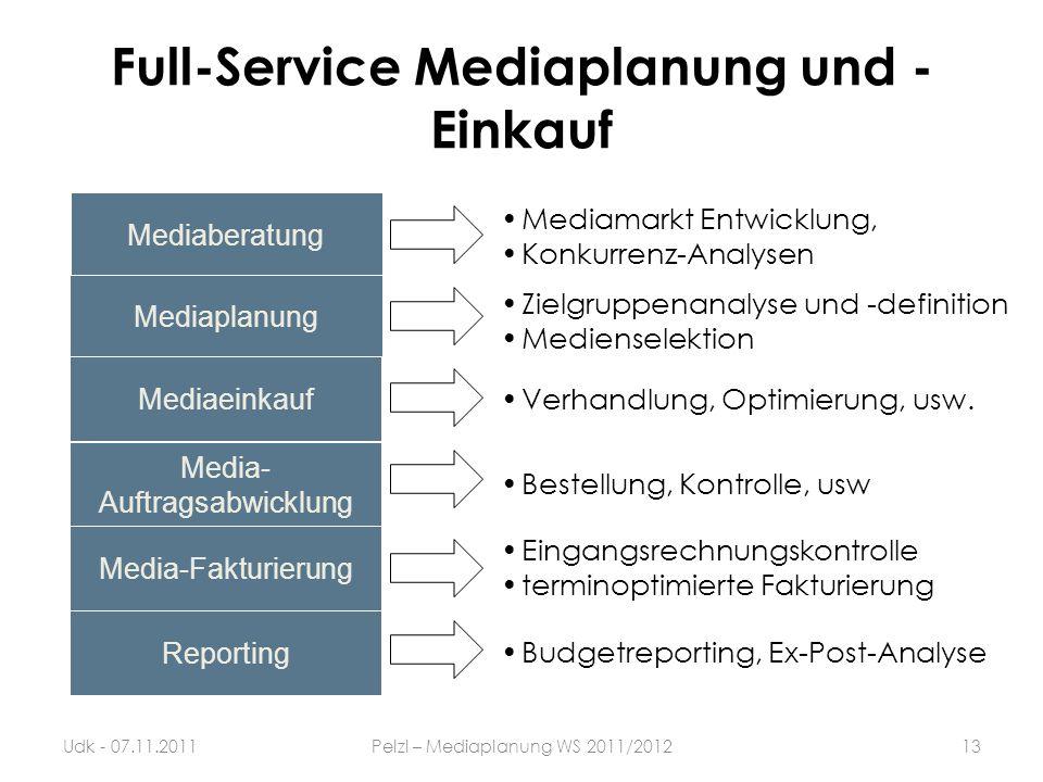 Full-Service Mediaplanung und -Einkauf