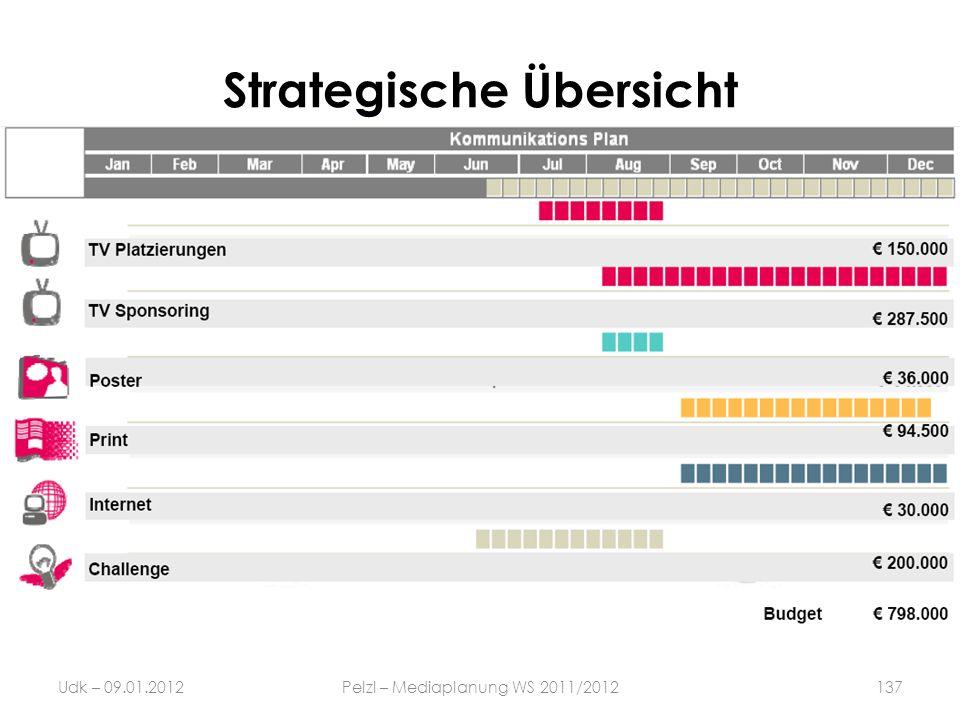 Strategische Übersicht