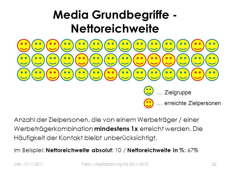 Media Grundbegriffe - Nettoreichweite