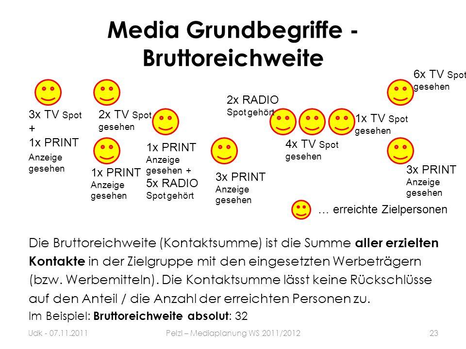 Media Grundbegriffe - Bruttoreichweite