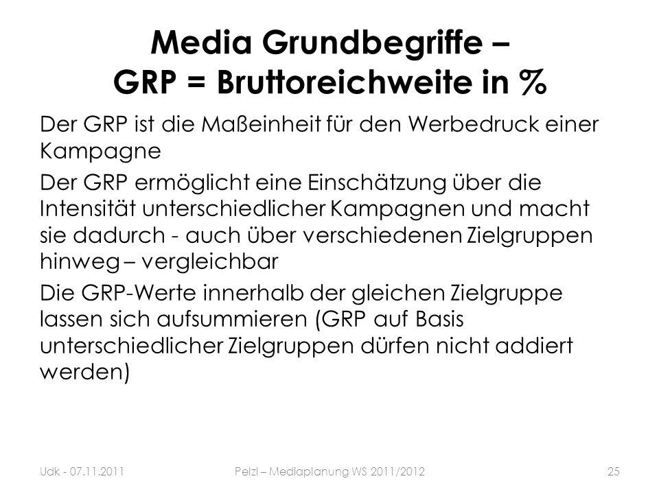 Media Grundbegriffe – GRP = Bruttoreichweite in %