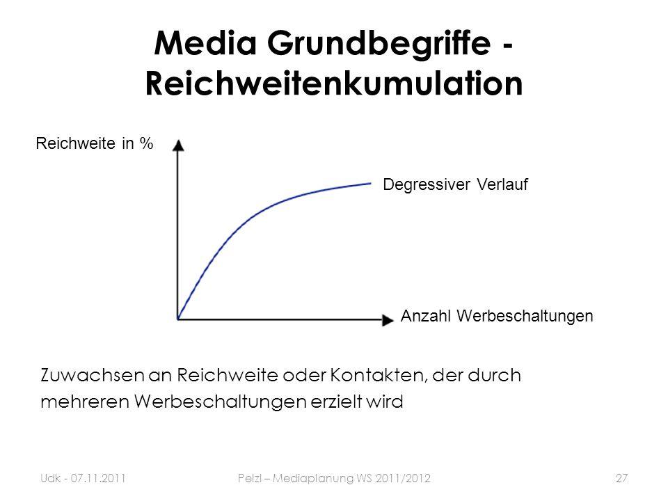 Media Grundbegriffe - Reichweitenkumulation