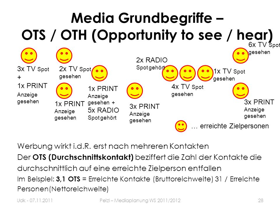 Media Grundbegriffe – OTS / OTH (Opportunity to see / hear)