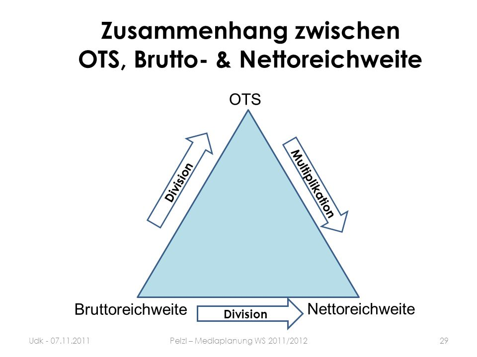 Zusammenhang zwischen OTS, Brutto- & Nettoreichweite