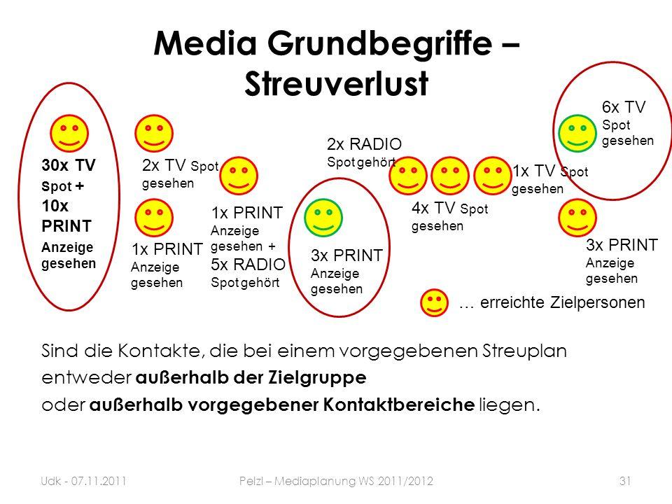 Media Grundbegriffe – Streuverlust