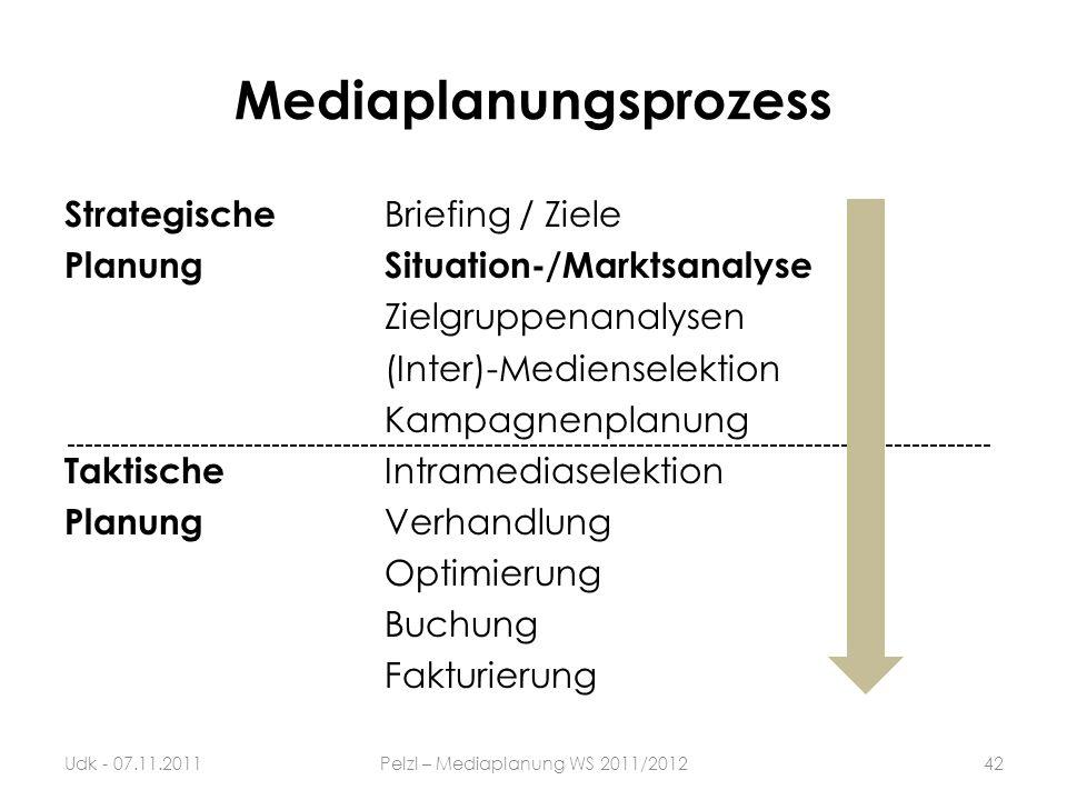 Mediaplanungsprozess
