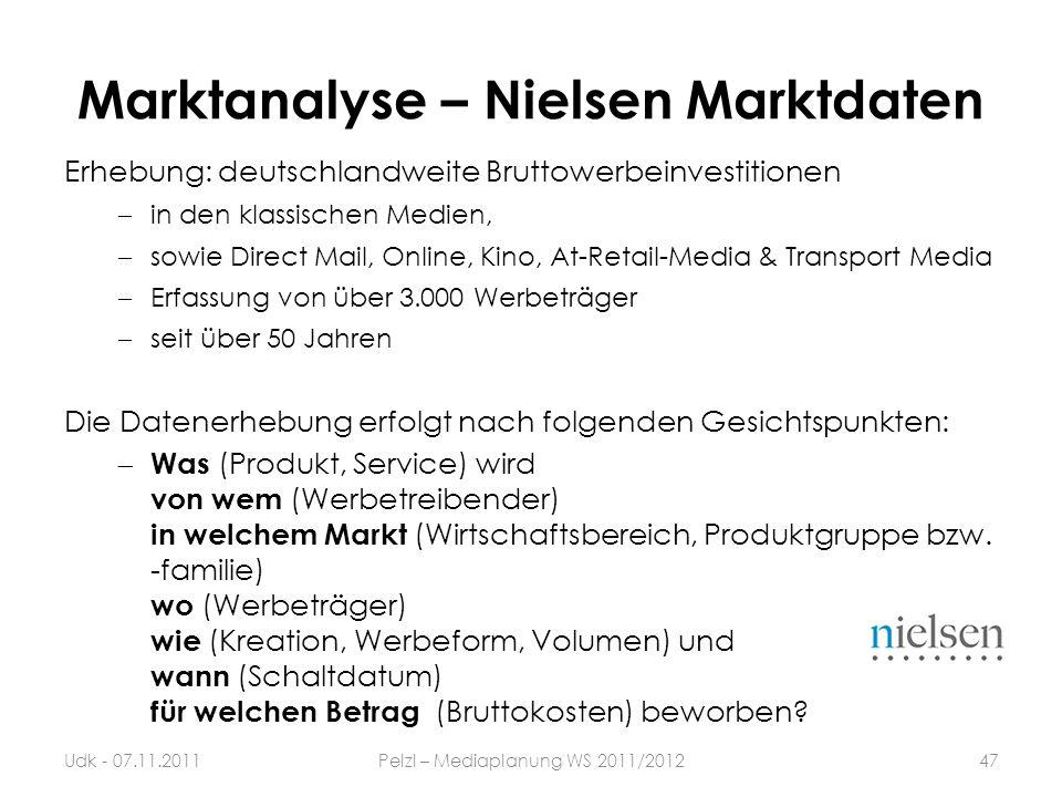 Marktanalyse – Nielsen Marktdaten
