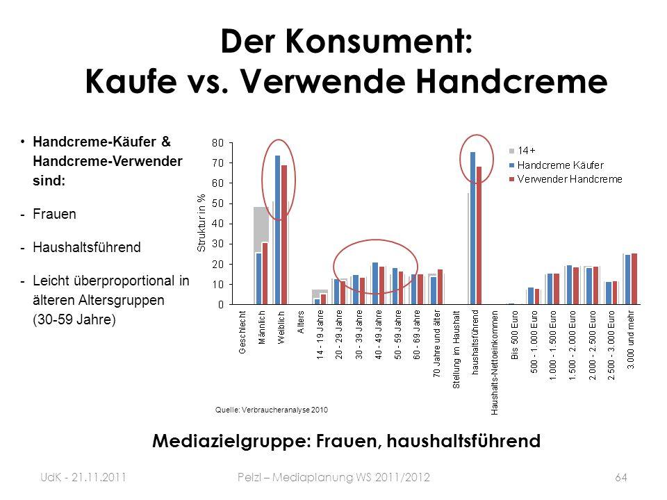 Der Konsument: Kaufe vs. Verwende Handcreme