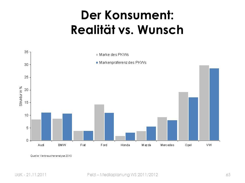 Der Konsument: Realität vs. Wunsch