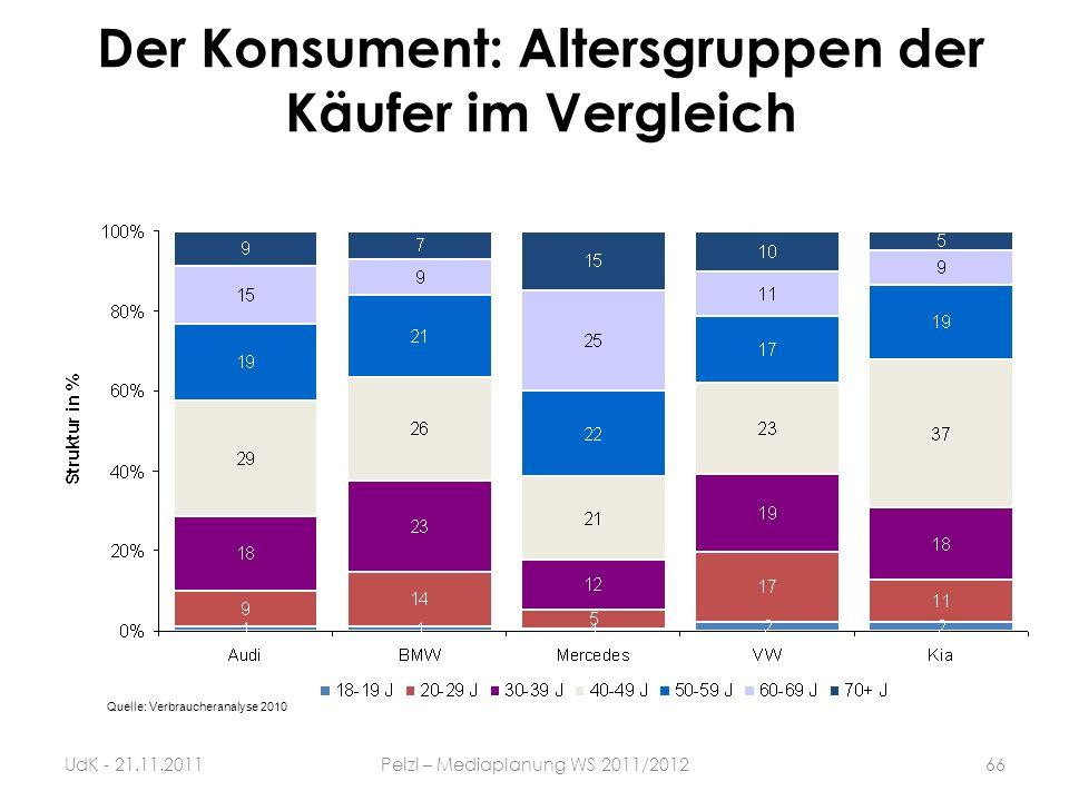 Der Konsument: Altersgruppen der Käufer im Vergleich