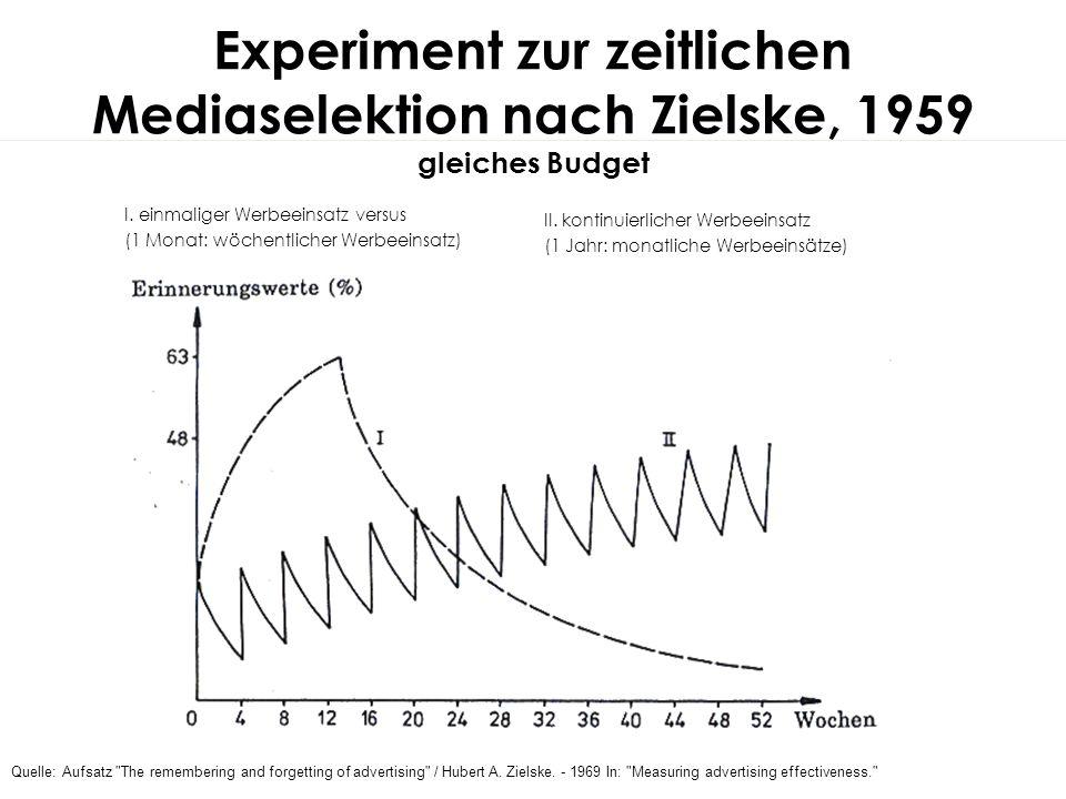 Experiment zur zeitlichen Mediaselektion nach Zielske, 1959 gleiches Budget