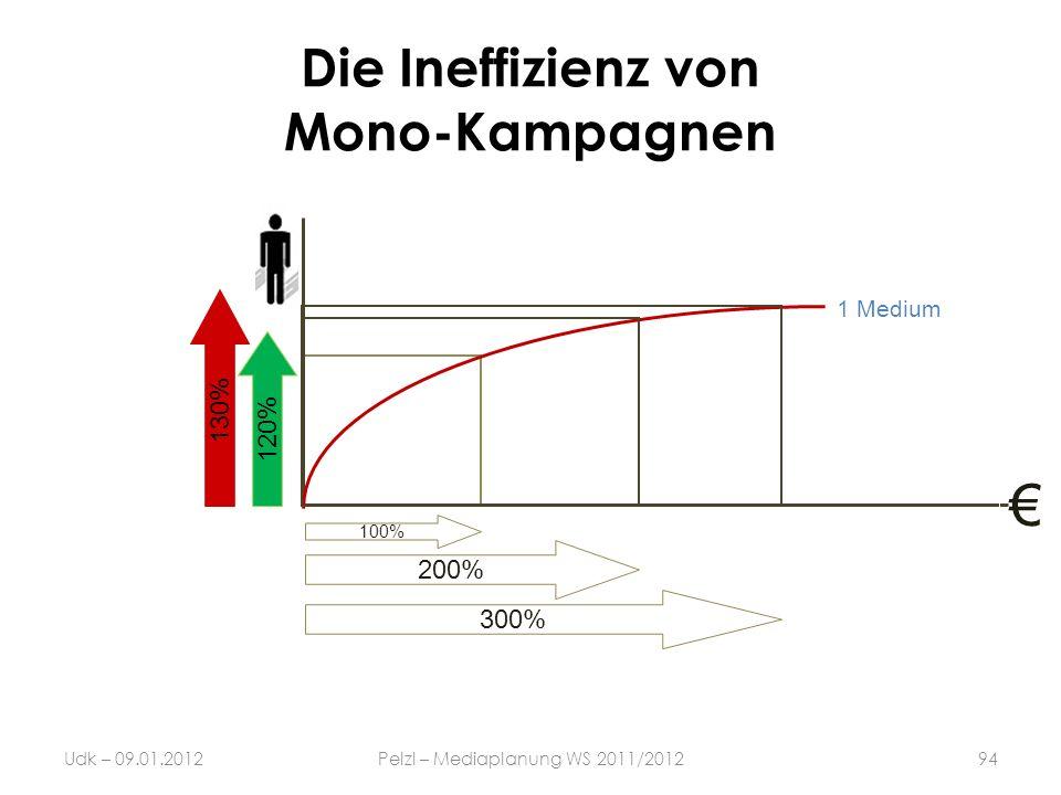 Die Ineffizienz von Mono-Kampagnen