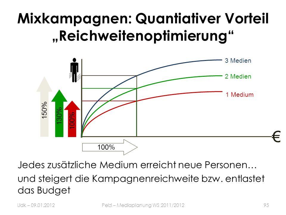"""Mixkampagnen: Quantiativer Vorteil """"Reichweitenoptimierung"""