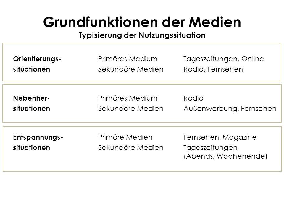 Grundfunktionen der Medien Typisierung der Nutzungssituation