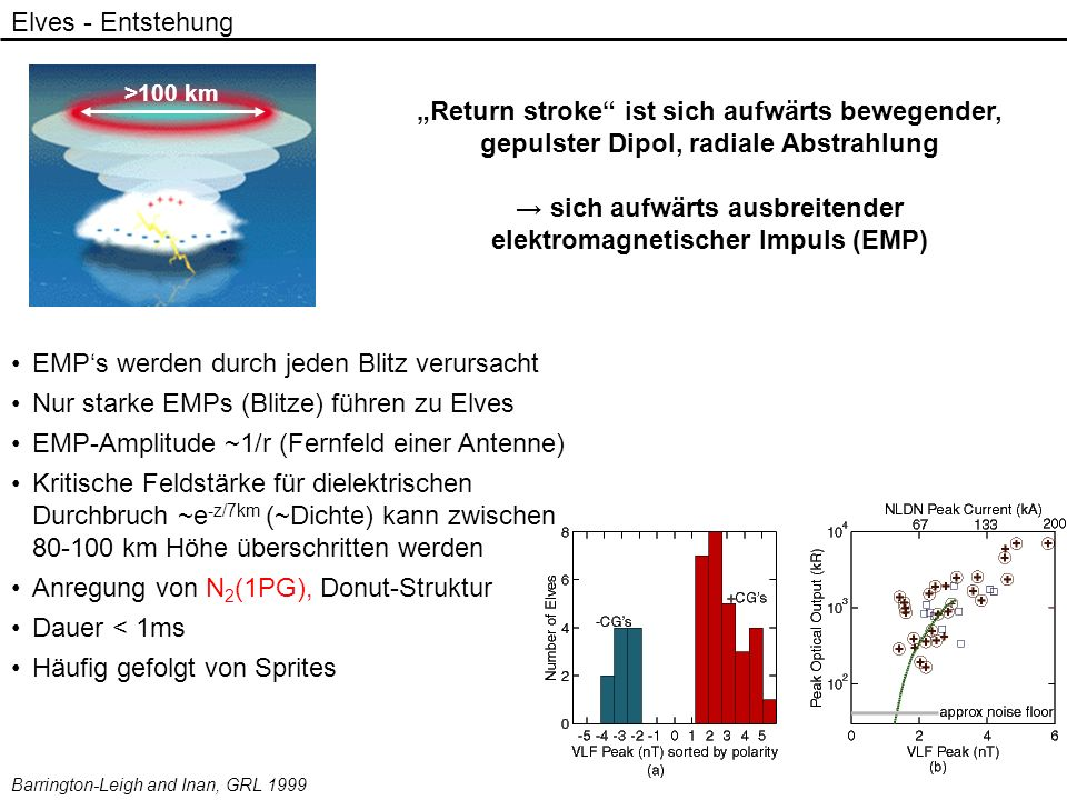 → sich aufwärts ausbreitender elektromagnetischer Impuls (EMP)