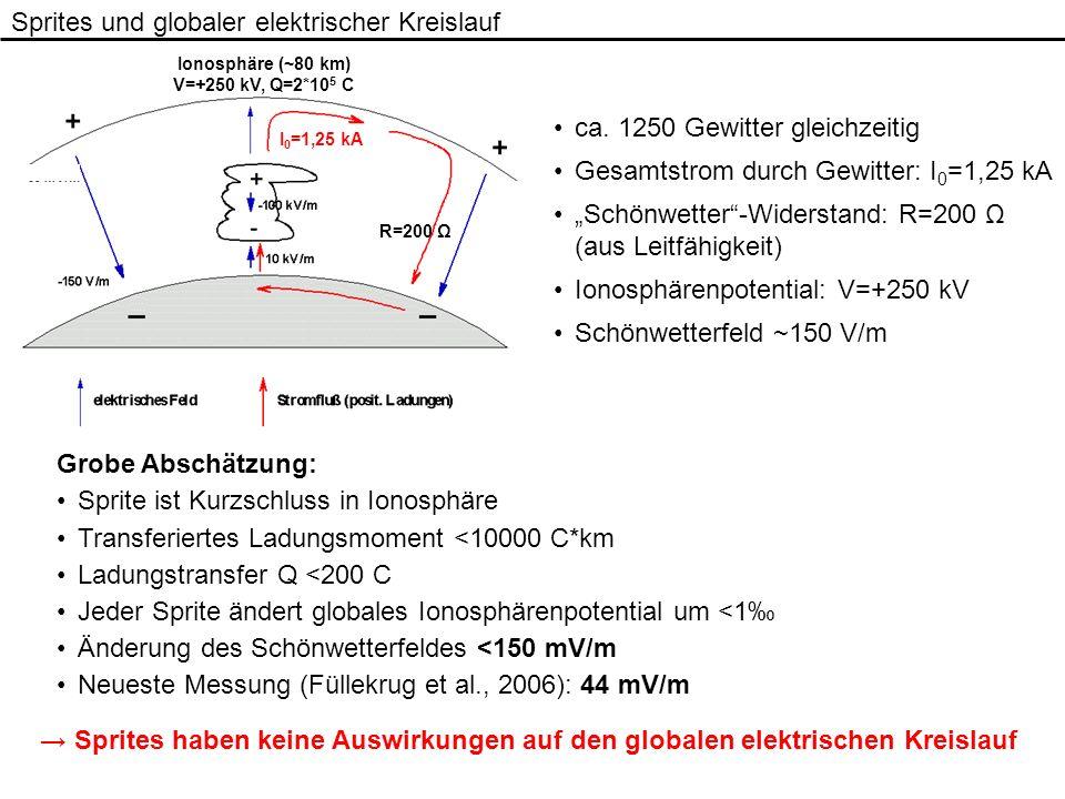 Sprites und globaler elektrischer Kreislauf