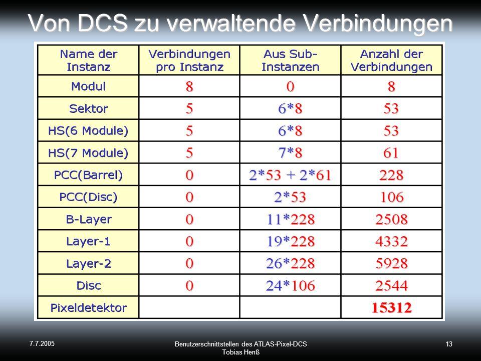 Von DCS zu verwaltende Verbindungen
