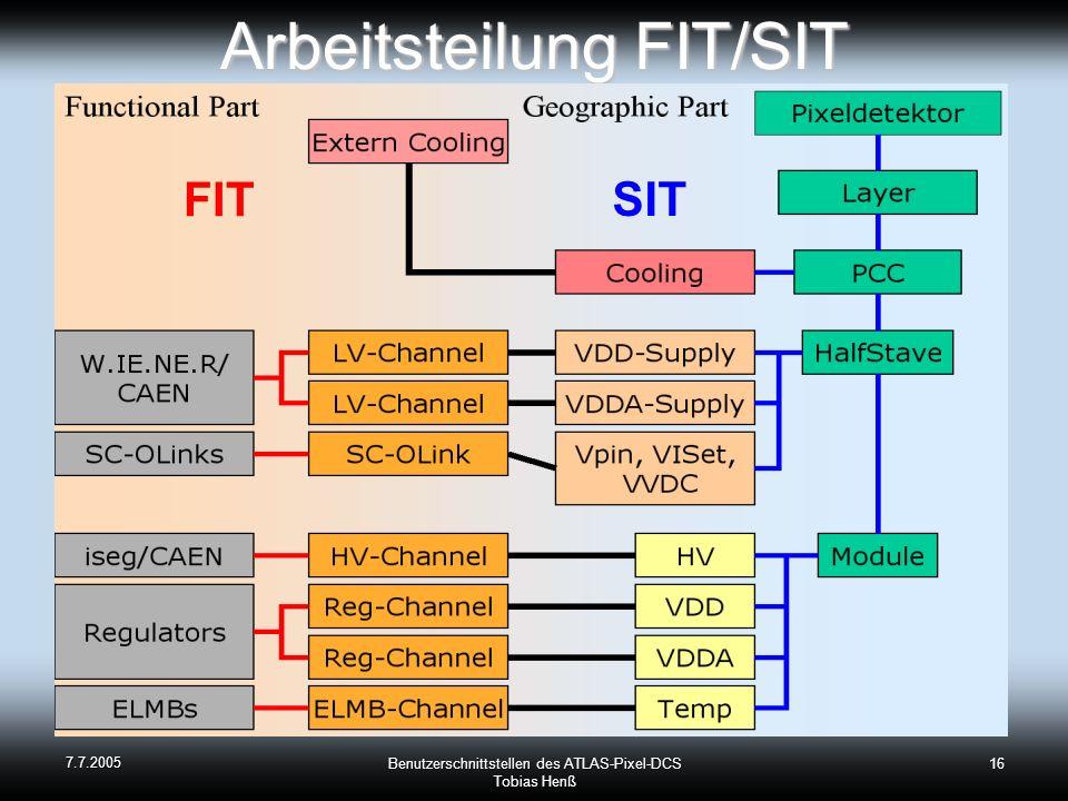 Arbeitsteilung FIT/SIT