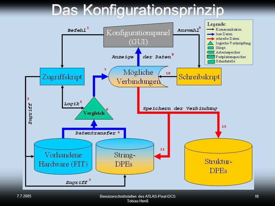 Das Konfigurationsprinzip