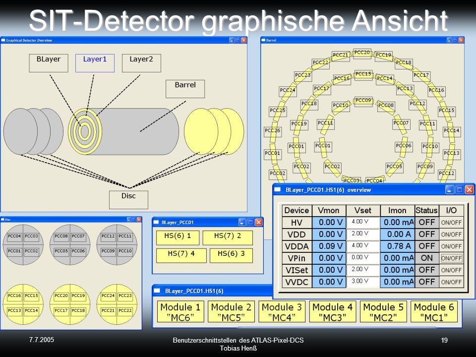 SIT-Detector graphische Ansicht